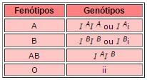 Fenótipos e Genótipos