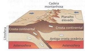 Formação das Montanhas