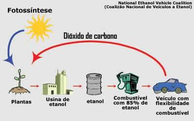 Ciclo dos BiocombustíveisCiclo dos Biocombustíveis