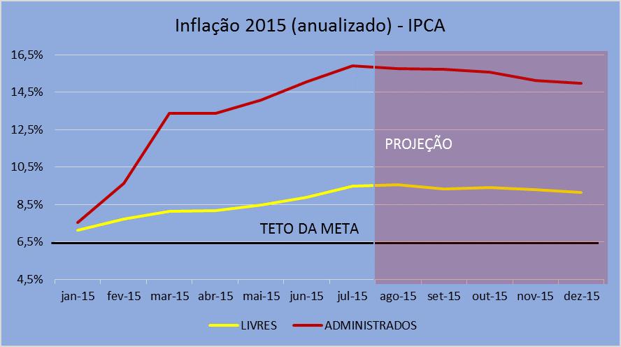 Inflação 2015