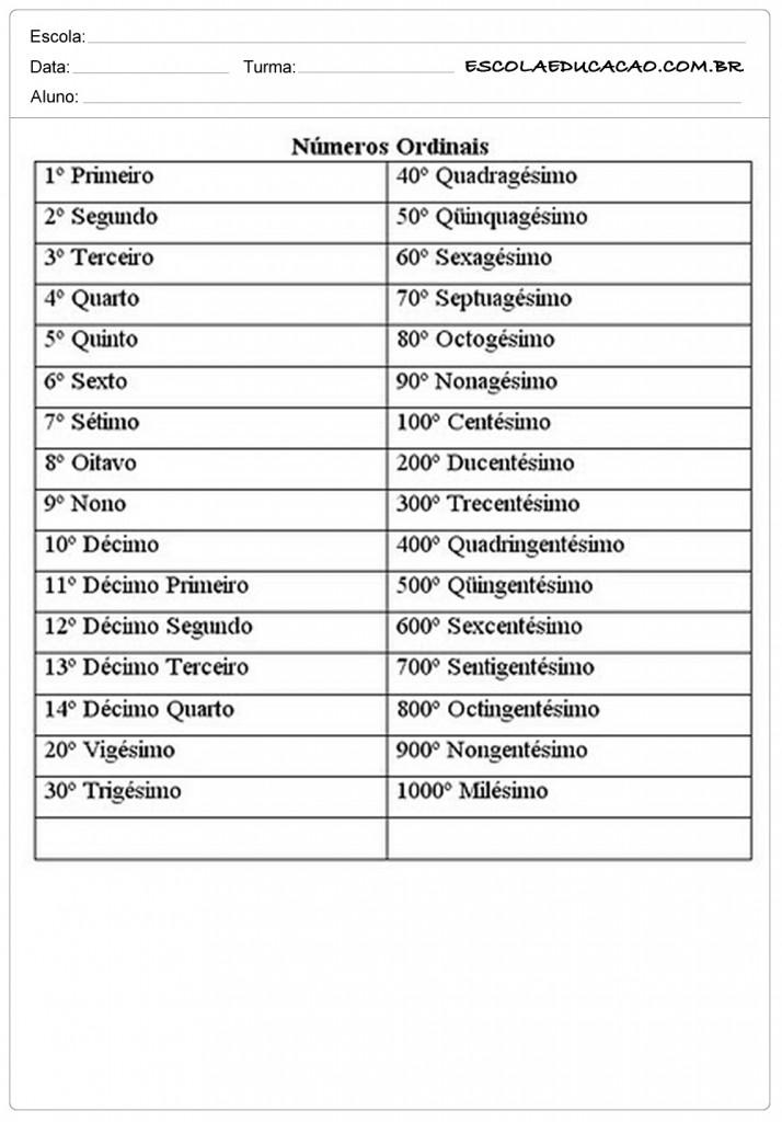 Tabela dos números ordinais