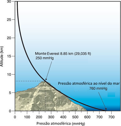 pressao-atmosferica