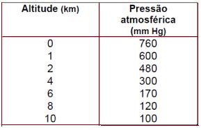tabela-pressao-atmosferica