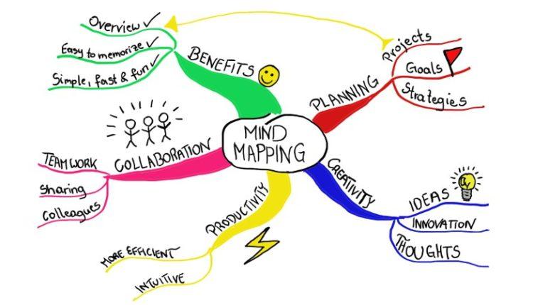 14 melhores sites e aplicativos para criar mapas mentais
