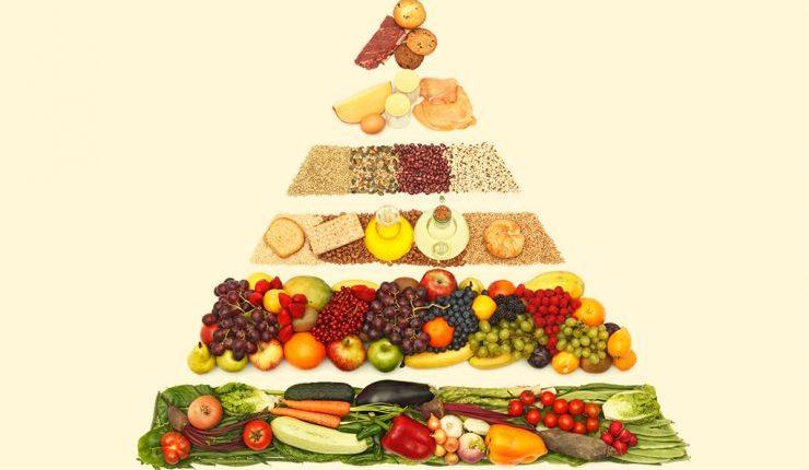 Descubra o que é pirâmide alimentar
