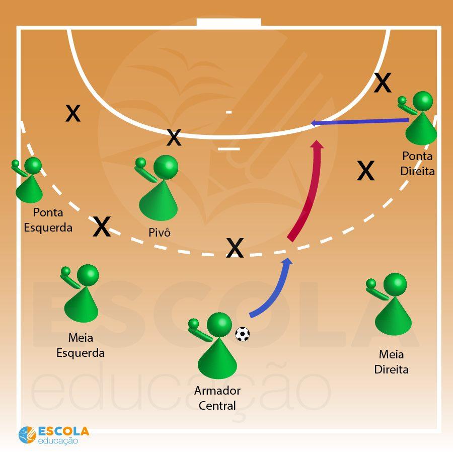 Ilustração das posições dos jogadores em uma quadra de Handebol