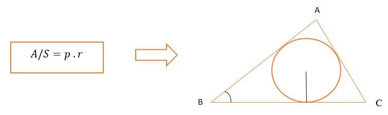 Fórmula Área do Triângulo em função do raio da circunferência inscrita e dos Lados