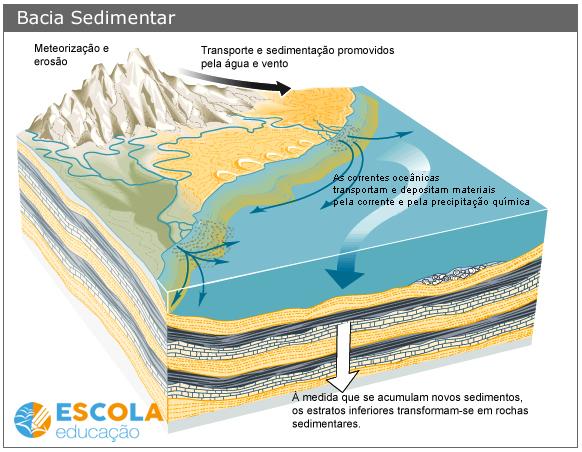 Representação da Bacia Sedimentar