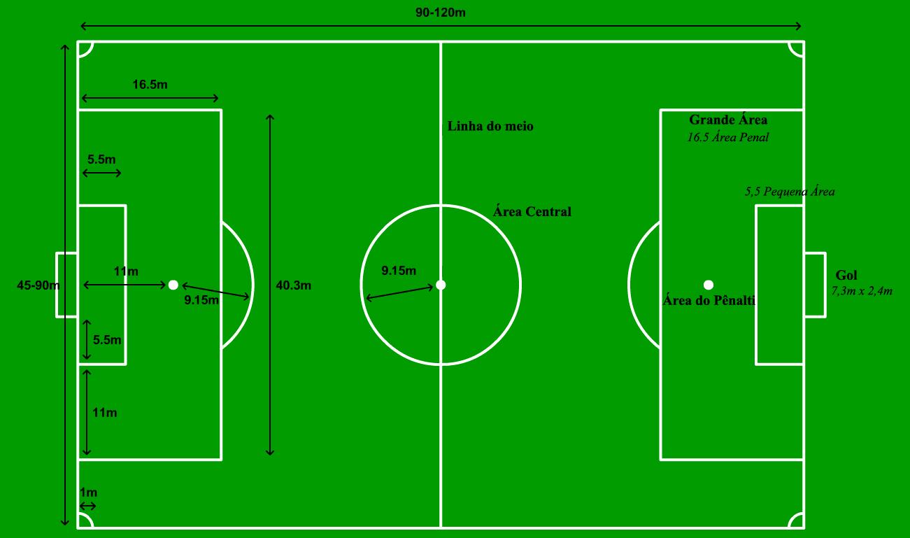 Dimensões de um campo de futebol