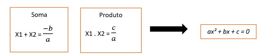 Coeficientes e Raízes