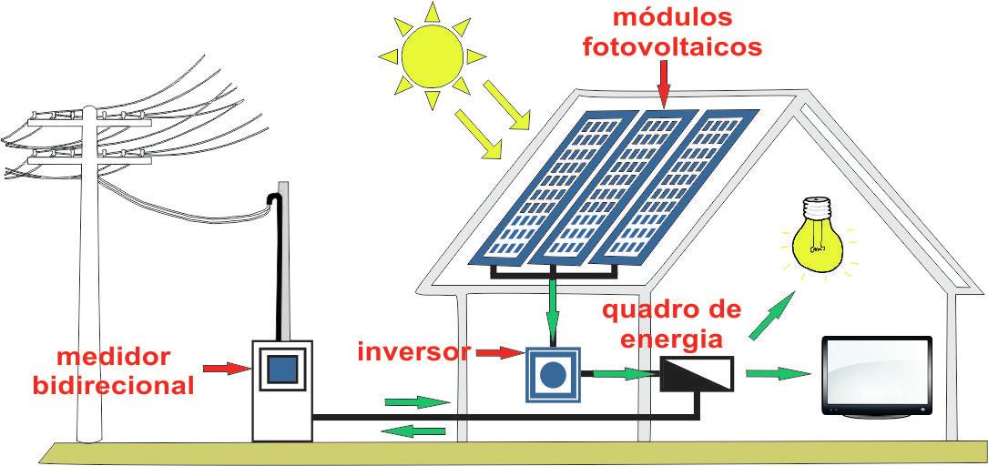 Esquema de como a energia solar é produzida