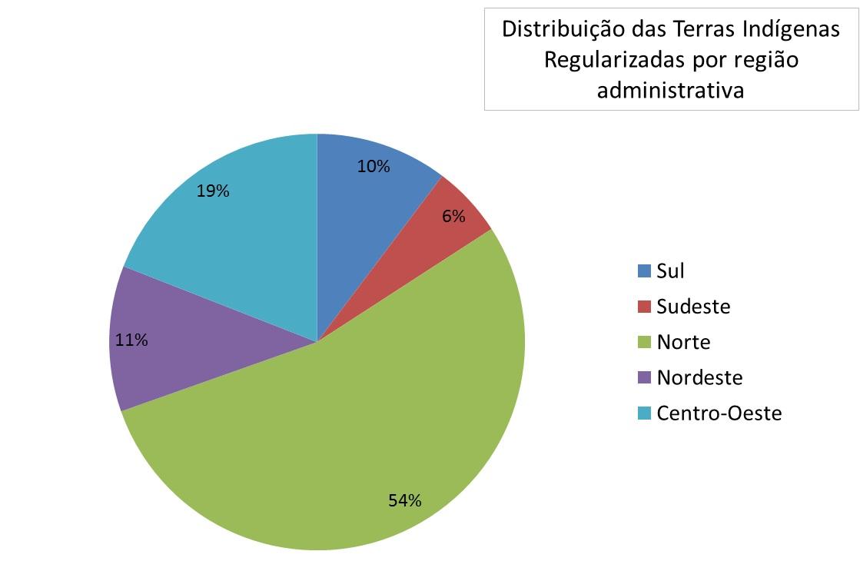 Distribuição de terras indígenas por região