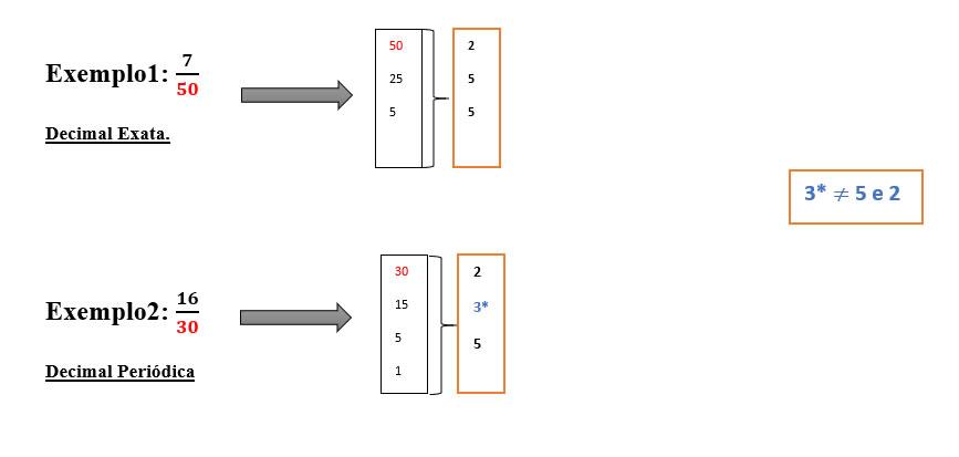 Exemplos Números Racionais