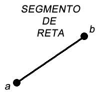 Geometria Plana: Segmento de Reta