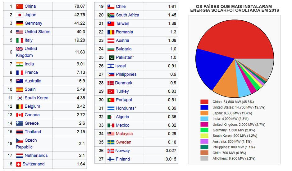 Países que mais usam energia solar no mundo
