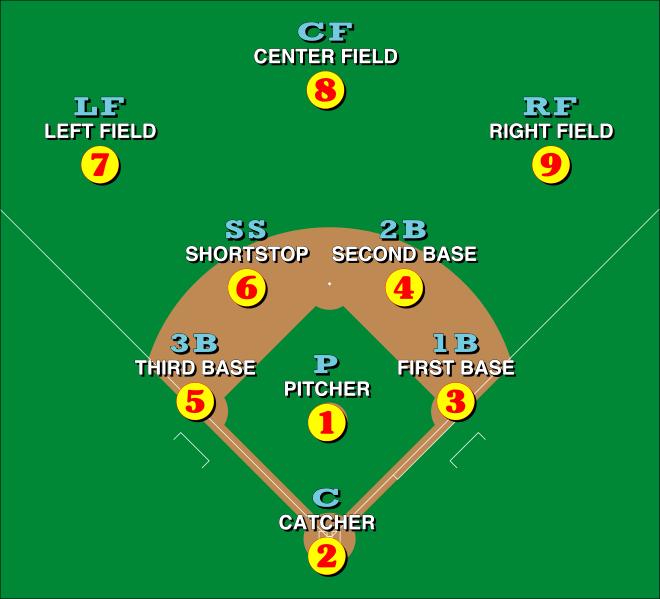 Posições dos jogadores de Beisebol