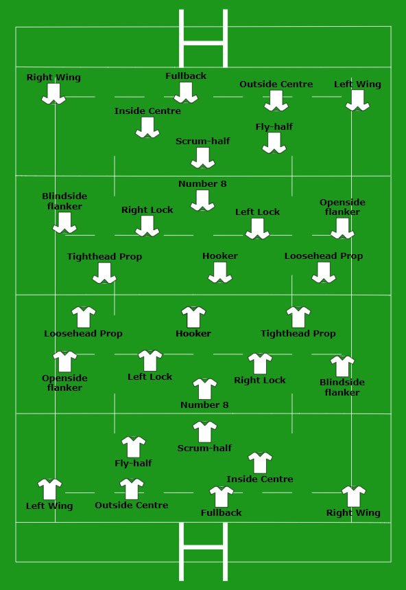 Posições dos jogadores no campo de rugby