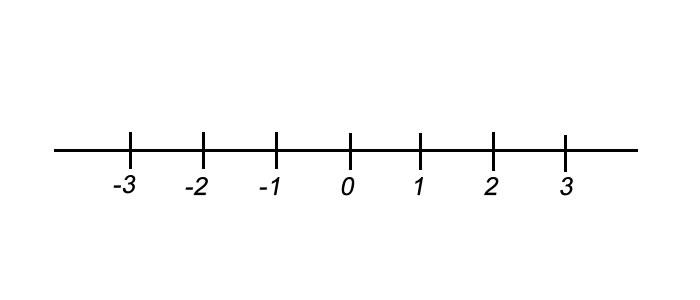 Retas de números inteiros