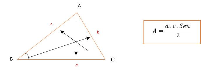 A Área do triângulo em função do Seno do ângulo e de ambos os lados