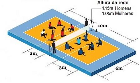 Dimensões da quadra de voleibol sentado
