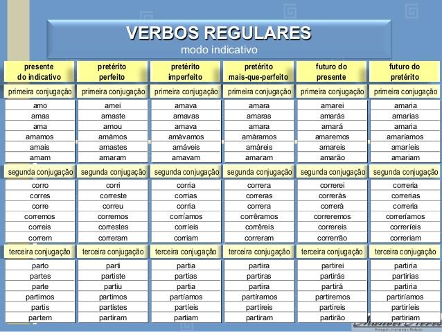 Tabela Conjugação de verbos - Verbos Modo Indicativo
