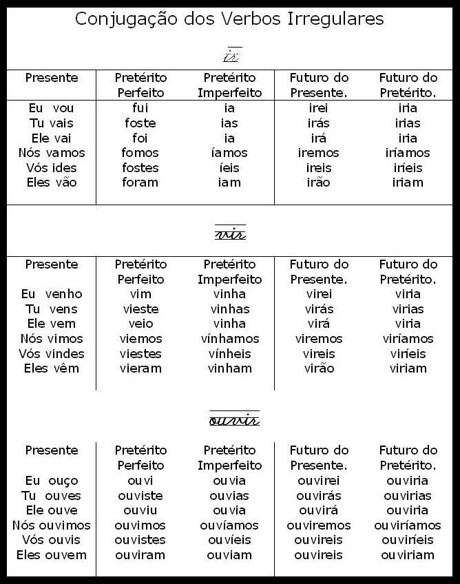 Tabela Conjugação de verbos - Ouvir, ir e vir