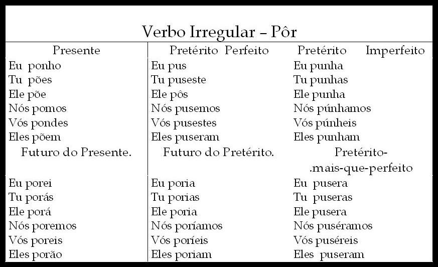 Tabela Conjugação de verbos - Pôr