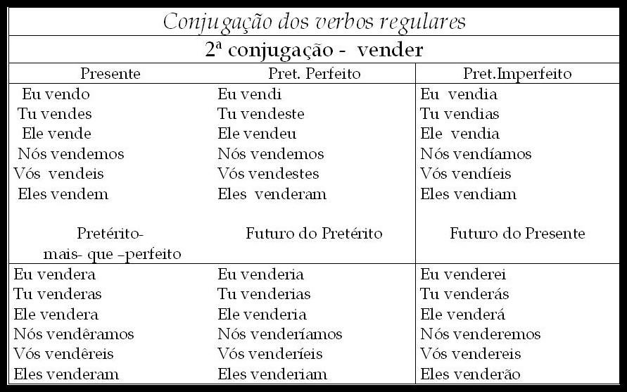 Tabela Conjugação de verbos - Vender