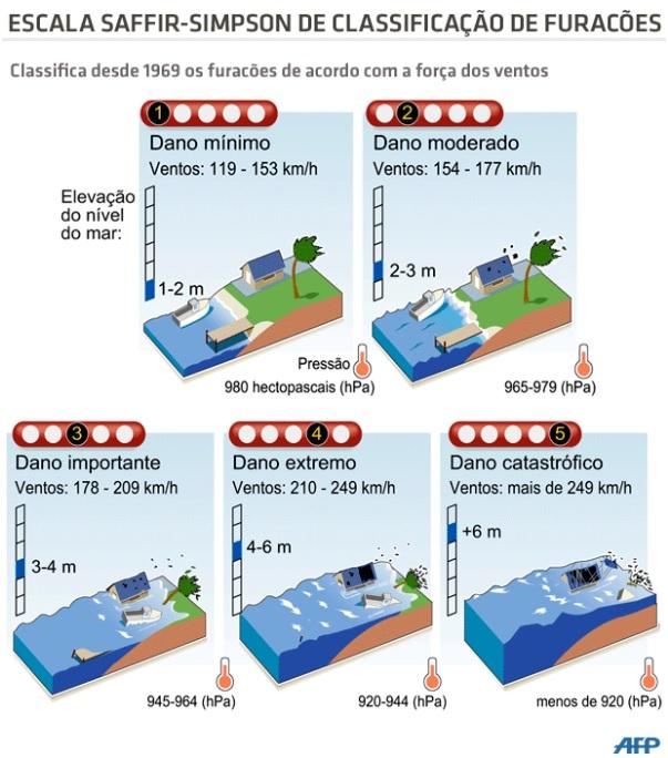 Classificação dos Furacões de acordo com a força dos ventos