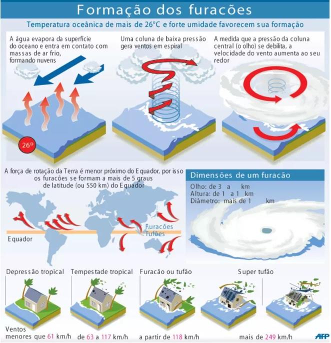 Como ocorre a formação dos furacões