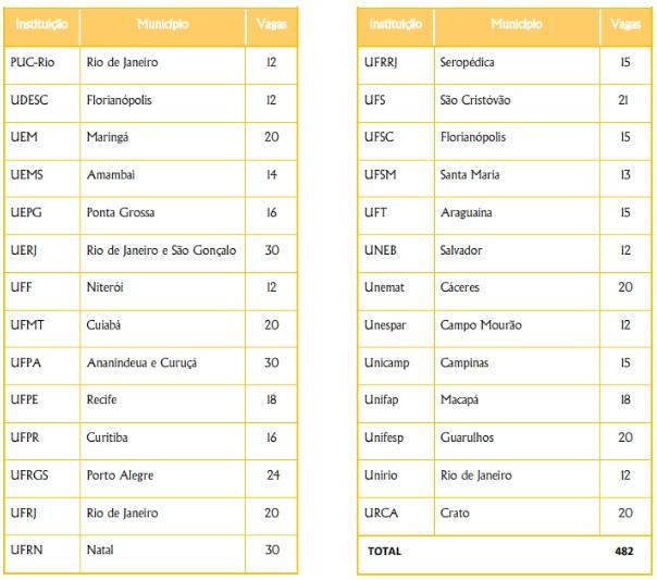 Tabela de cursos Programa ProfHistória