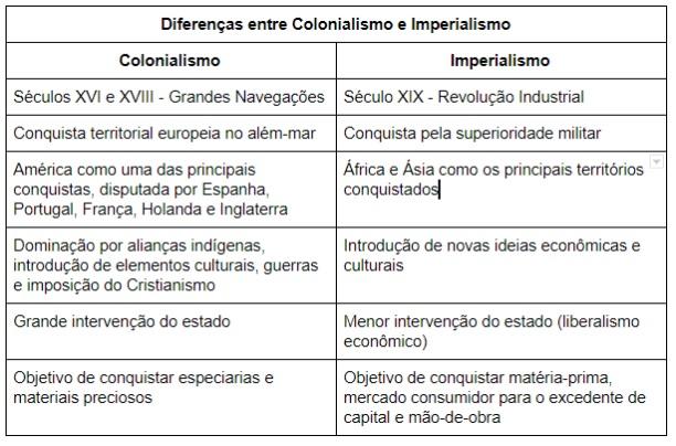 Tabela de diferenças entre Colonialismo e Imperialismo