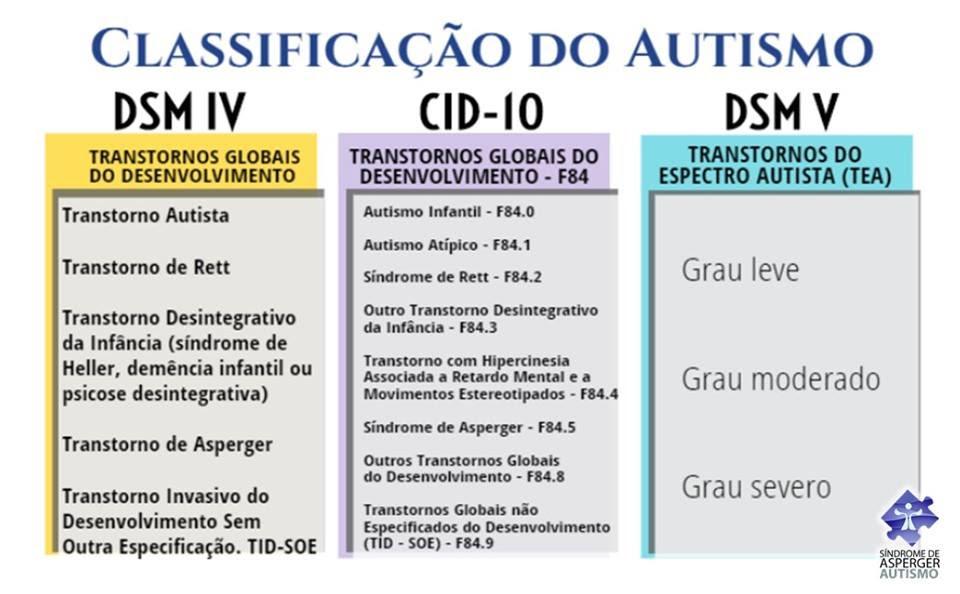 tabela de autismo