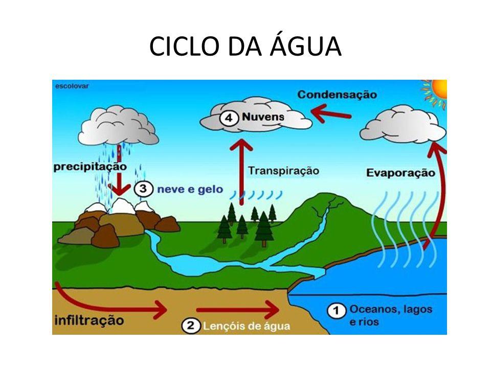 Ciclo da água desenho