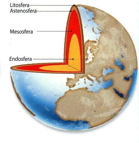Modelo da terra e suas camadas