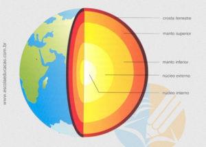 Quais são as camadas internas da terra