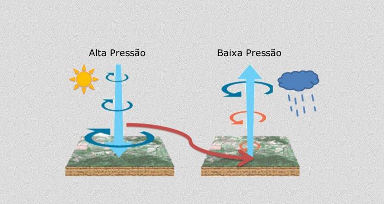 Representação Pressão Atmosférica