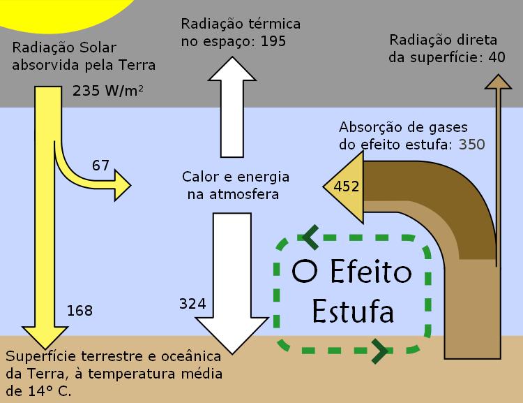 Troca de Energia entre Espaço, Atmosfera e Terra