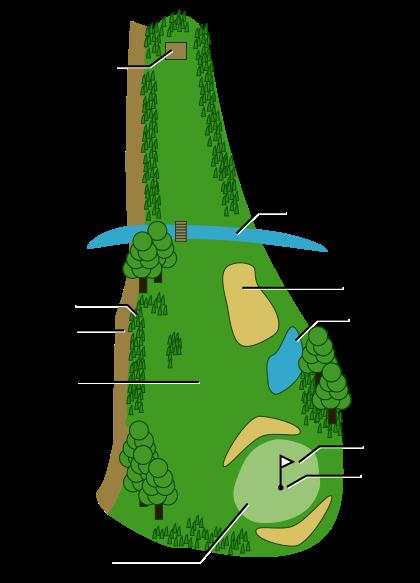 Representação de um Campo de Golfe