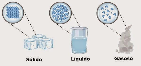 Plano de aula - sólido, líquido e gasoso
