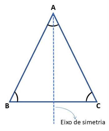 triângulo isósceles - eixo de simetria