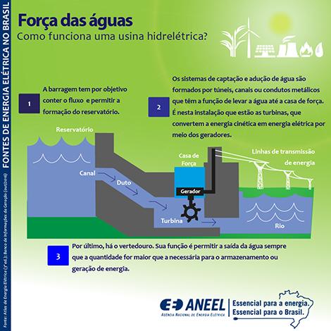 Como acontece a geração de Energia Hidráulica?