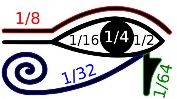 Olho de Hórus, símbolo matemático