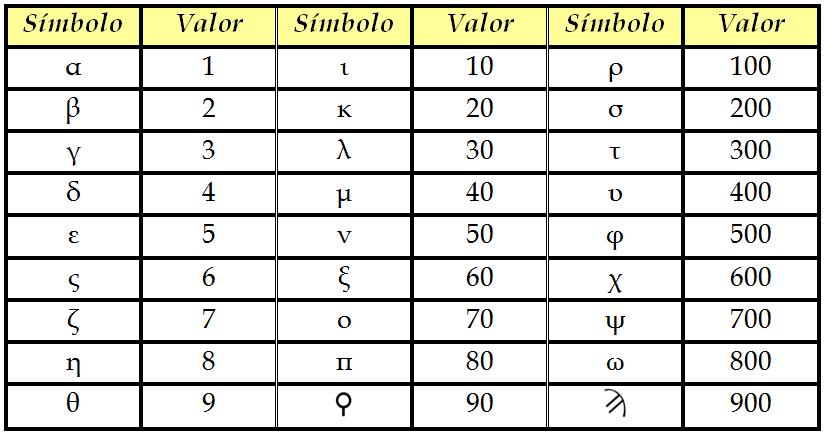 Sistema numérico grego