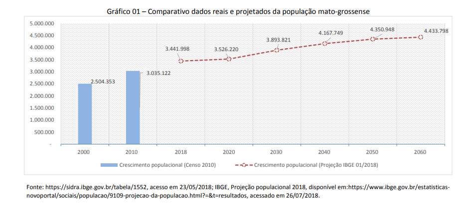 crescimento demográfico mato grosso