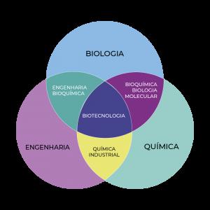 Diagrama áreas da Biotecnologia
