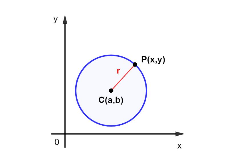 Equação de uma circunferência