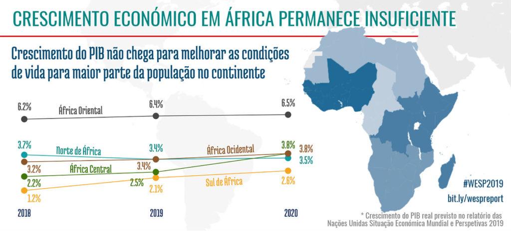 Crescimento econômico da África