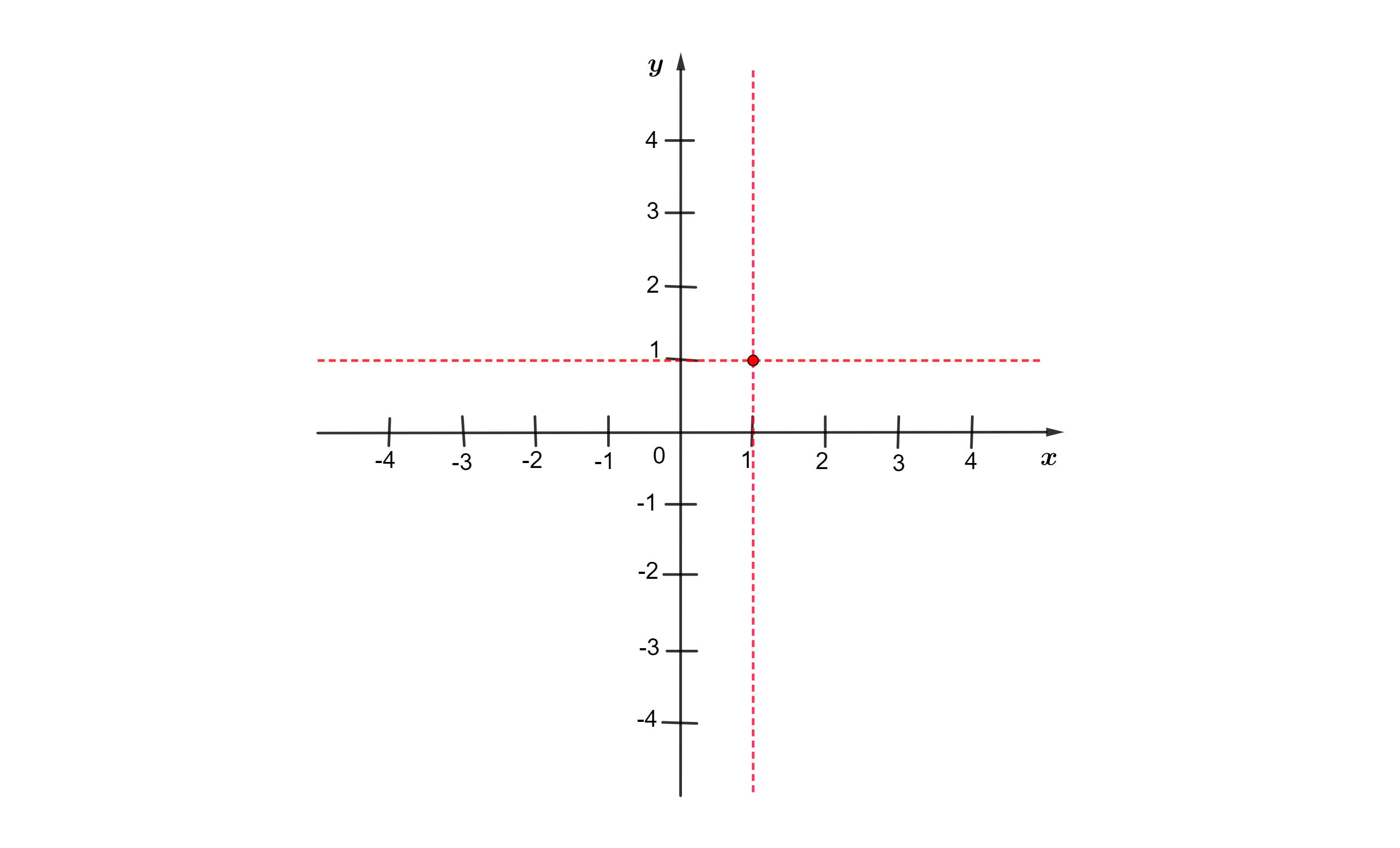 localizando pontos no plano cartesiano