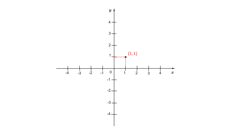 marcando ponto no plano cartesiano
